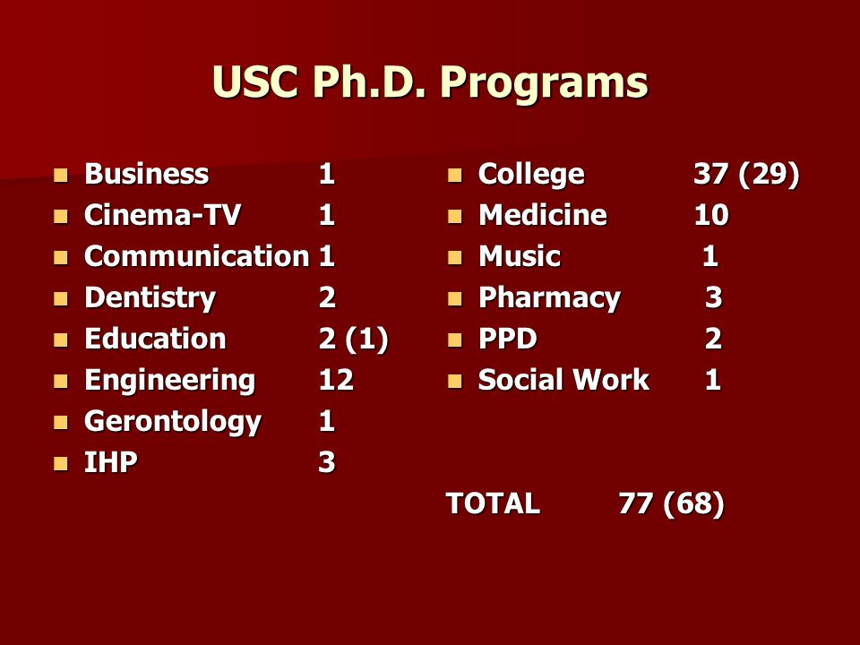 USC College - Graduate Education Students   1,100 full-time graduate students   conducting research leading to a Ph.D.