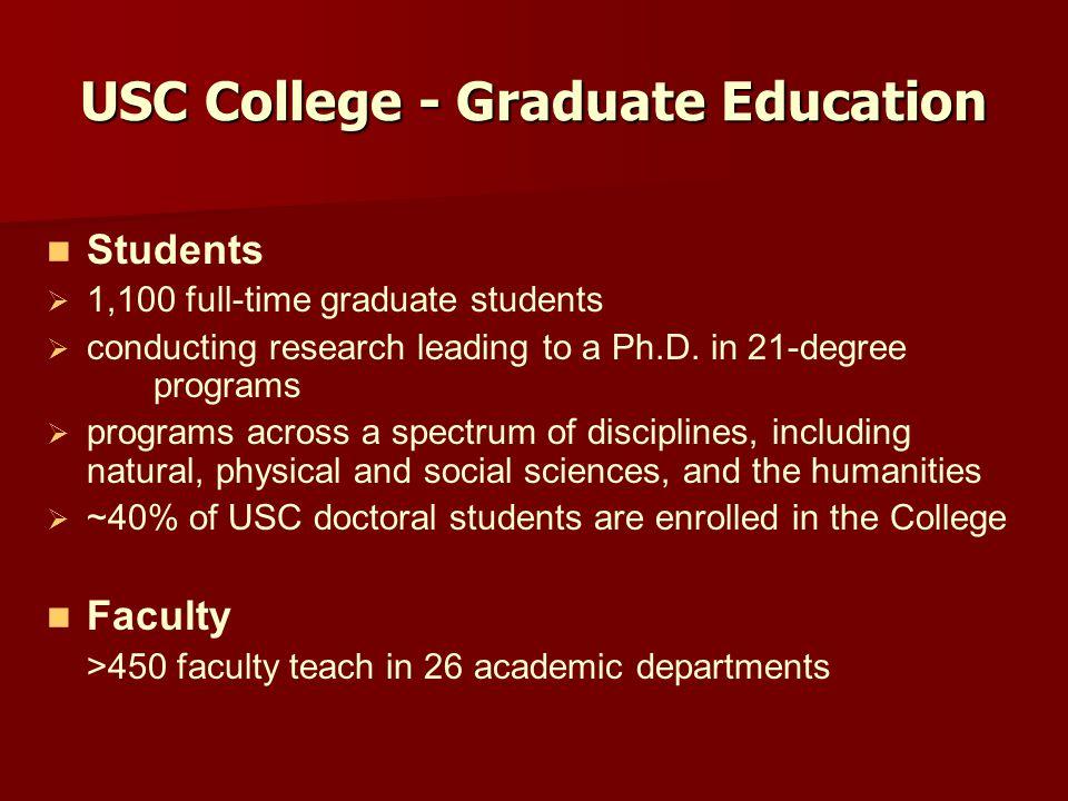 Importance of Ph.D.