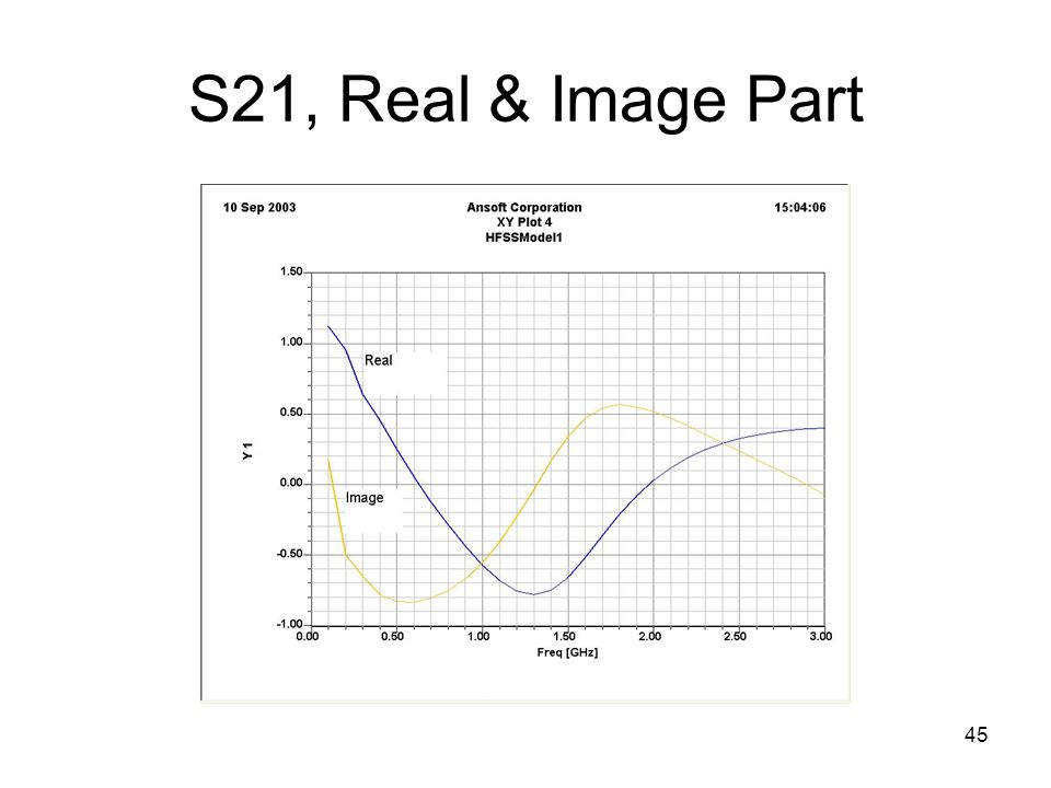 45 S21, Real & Image Part