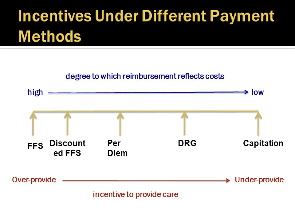 Upcoding  Code patients toward DRGs that pay more  Unbundling  Inpatient spending is reduced  Spending for non-hospital care increases (such as rehab, skilled nursing, and home health services)  Cost-cutting vs cost-shifting  Lower DRG payments  hospitals cut cost, if they do not have market power  Lower DRG payments  hospitals raise payments for private plans, if they have market power