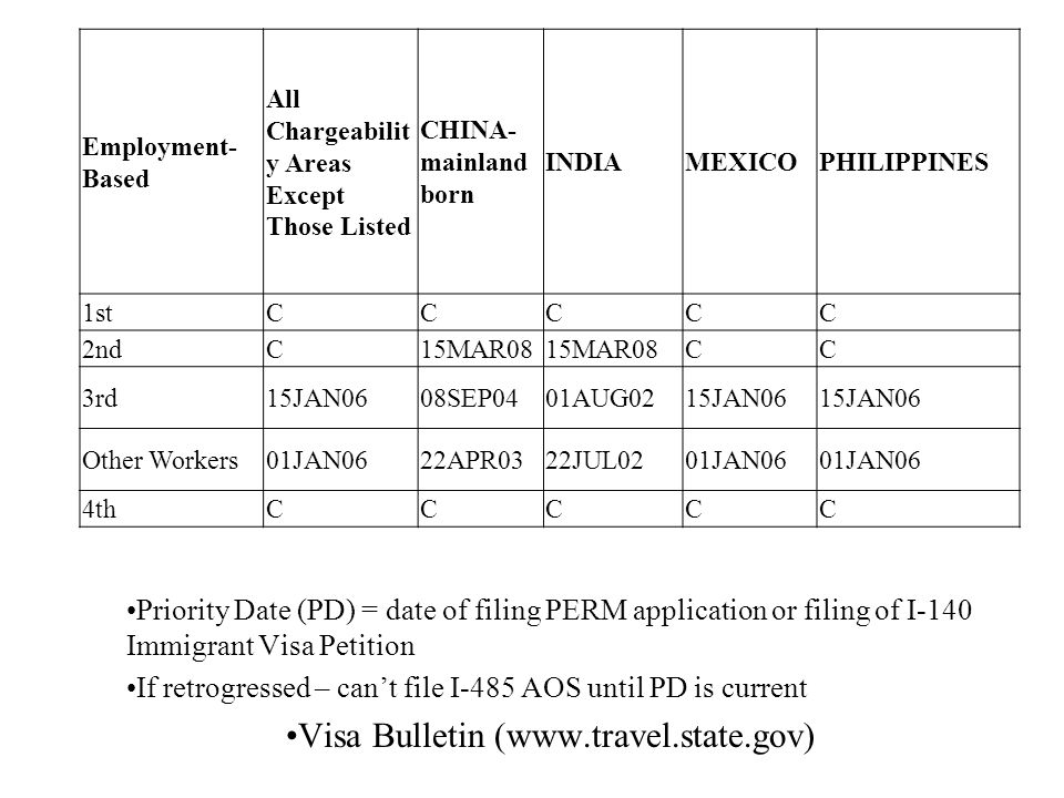 Employment- Based All Chargeabilit y Areas Except Those Listed CHINA- mainland born INDIAMEXICOPHILIPPINES 1stCCCCC 2ndC15MAR08 CC 3rd15JAN0608SEP0401AUG0215JAN06 Other Workers01JAN0622APR0322JUL0201JAN06 4thCCCCC Priority Date (PD) = date of filing PERM application or filing of I-140 Immigrant Visa Petition If retrogressed – can't file I-485 AOS until PD is current Visa Bulletin (www.travel.state.gov)