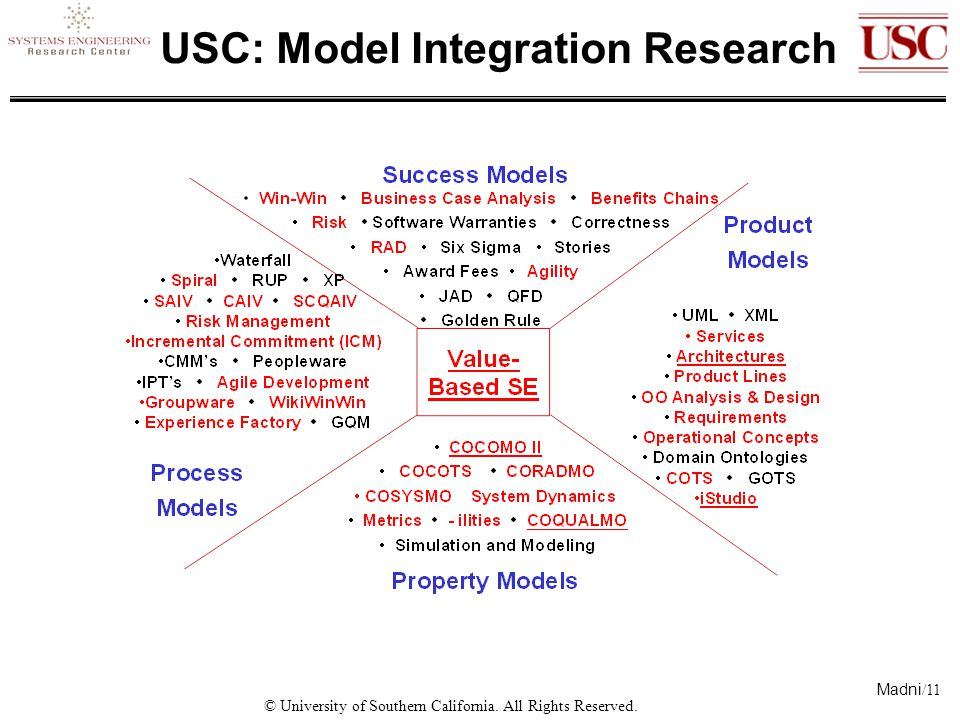 Madni /11 © University of Southern California. All Rights Reserved. USC: Model Integration Research