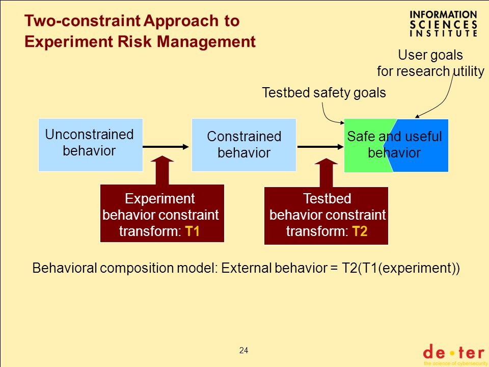 24 Two-constraint Approach to Experiment Risk Management Unconstrained behavior Constrained behavior Experiment behavior constraint transform: T1 Testbed behavior constraint transform: T2 Behavioral composition model: External behavior = T2(T1(experiment)) Safe and useful behavior Testbed safety goals User goals for research utility