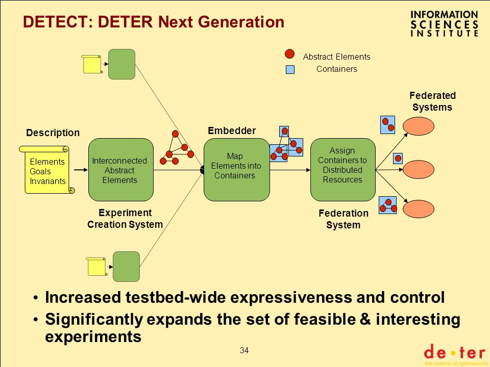 34 DETECT: DETER Next Generation Elements Goals Invariants Experiment Creation System Abstract Elements Containers Embedder Federation System Description Federated Systems Map Elements into Containers Assign Containers to Distributed Resources Interconnected Abstract Elements Increased testbed-wide expressiveness and control Significantly expands the set of feasible & interesting experiments