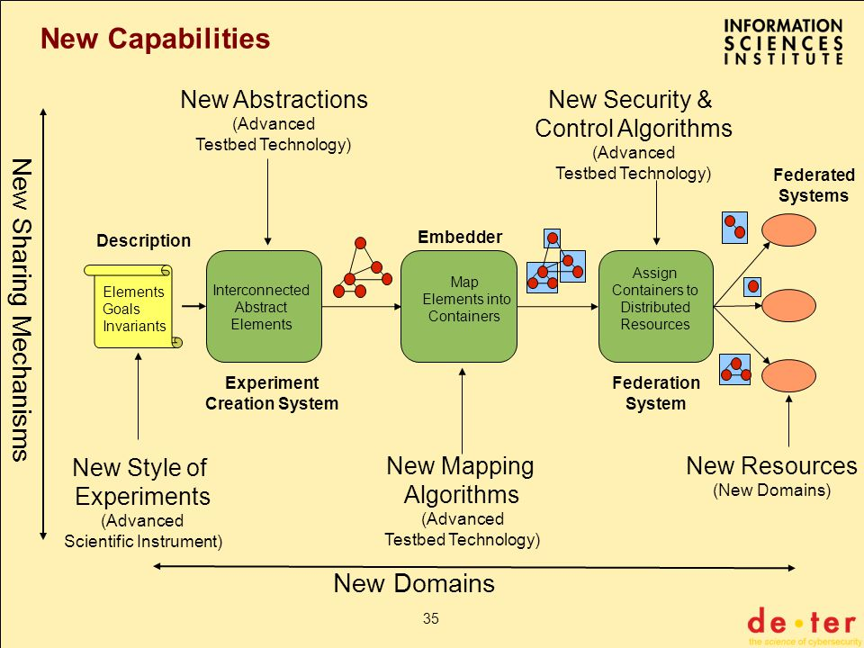 35 New Capabilities Elements Goals Invariants Experiment Creation System Embedder Federation System Description Federated Systems Map Elements into Containers Assign Containers to Distributed Resources Interconnected Abstract Elements New Style of Experiments (Advanced Scientific Instrument) New Abstractions (Advanced Testbed Technology) New Mapping Algorithms (Advanced Testbed Technology) New Security & Control Algorithms (Advanced Testbed Technology) New Domains New Sharing Mechanisms New Resources (New Domains)
