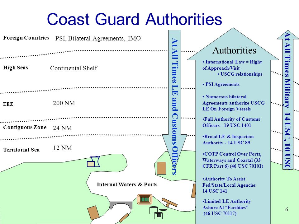 Coast Guard Authorities Territorial Sea EEZ High Seas 200 NM 12 NM Internal Waters & Ports Foreign Countries 6 24 NM Contiguous Zone Authorities Limit