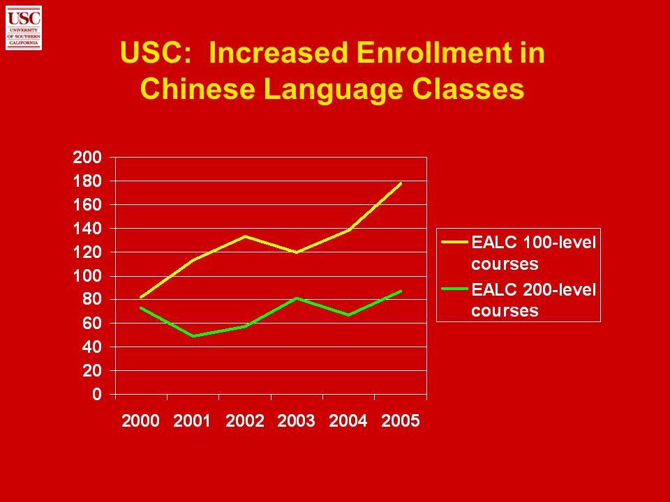 USC China Research Institute: Our Preliminary Thoughts Establish interdisciplinary research institute to produce rigorous, policy-relevant social science research Create the China Studies Center of the 21 st Century Focus on U.S./China relationship but also address related regional and global issues