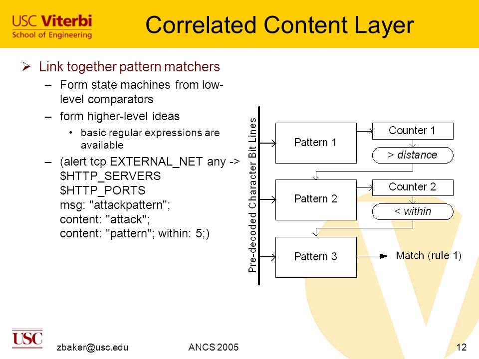 zbaker@usc.eduANCS 200512 Correlated Content Layer  Link together pattern matchers –Form state machines from low- level comparators –form higher-level ideas basic regular expressions are available –(alert tcp EXTERNAL_NET any -> $HTTP_SERVERS $HTTP_PORTS msg: attackpattern ; content: attack ; content: pattern ; within: 5;)