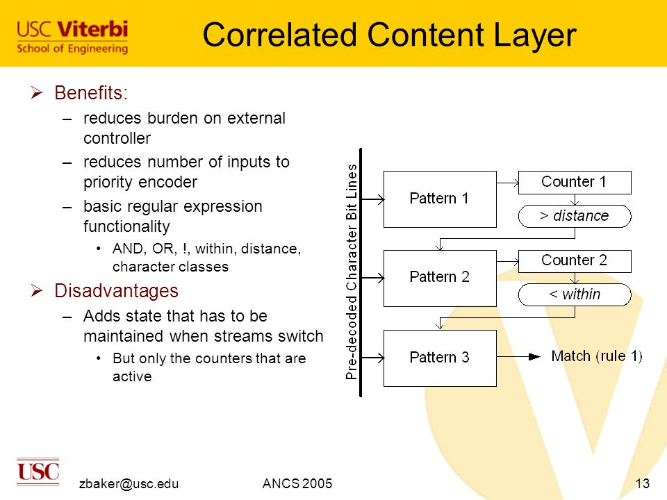 zbaker@usc.eduANCS 200513 Correlated Content Layer  Benefits: –reduces burden on external controller –reduces number of inputs to priority encoder –basic regular expression functionality AND, OR, !, within, distance, character classes  Disadvantages –Adds state that has to be maintained when streams switch But only the counters that are active