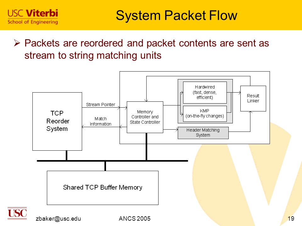 zbaker@usc.eduANCS 200519 System Packet Flow  Packets are reordered and packet contents are sent as stream to string matching units
