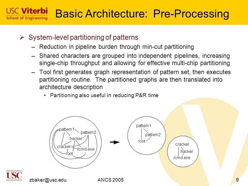 zbaker@usc.eduANCS 20059 Basic Architecture: Pre-Processing  System-level partitioning of patterns –Reduction in pipeline burden through min-cut partitioning –Shared characters are grouped into independent pipelines, increasing single-chip throughput and allowing for effective multi-chip partitioning –Tool first generates graph representation of pattern set, then executes partitioning routine.