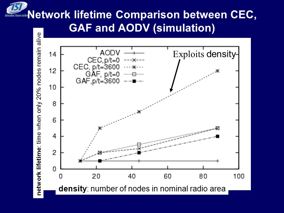 Network lifetime Comparison between CEC, GAF and AODV (simulation) network lifetime: time when only 20% nodes remain alive density: number of nodes in nominal radio area Exploits density