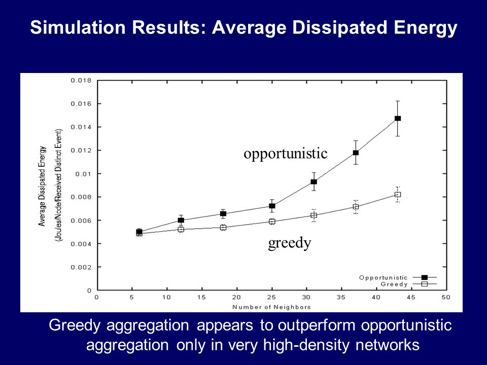 Simulation Results: Average Dissipated Energy Greedy aggregation appears to outperform opportunistic aggregation only in very high-density networks opportunistic greedy
