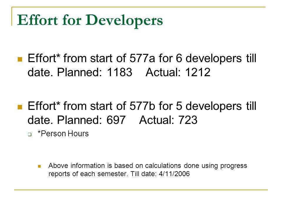 Effort for Developers Effort* from start of 577a for 6 developers till date.