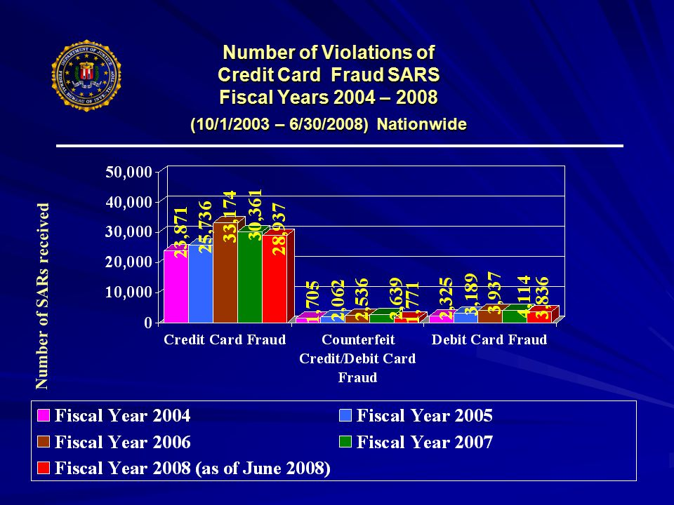 Number of Violations of Credit Card Fraud SARS Fiscal Years 2004 – 2008 (10/1/2003 – 6/30/2008) Nationwide Number of SARs received