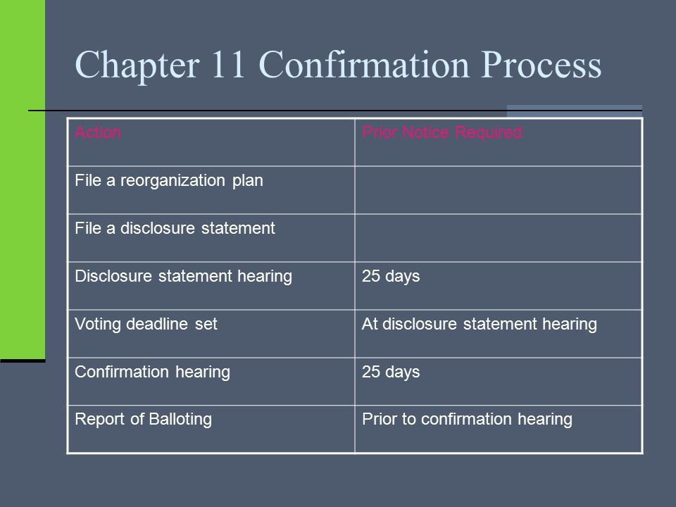 Chapter 11 Confirmation Process ActionPrior Notice Required File a reorganization plan File a disclosure statement Disclosure statement hearing25 days Voting deadline setAt disclosure statement hearing Confirmation hearing25 days Report of BallotingPrior to confirmation hearing
