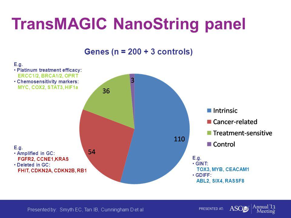 TransMAGIC NanoString panel E.g.