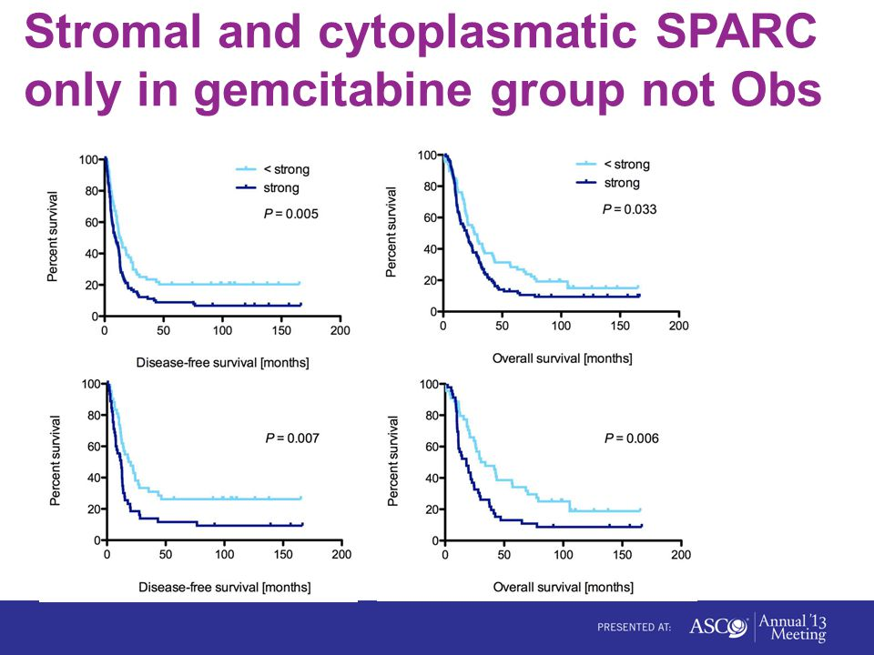 Stromal and cytoplasmatic SPARC only in gemcitabine group not Obs