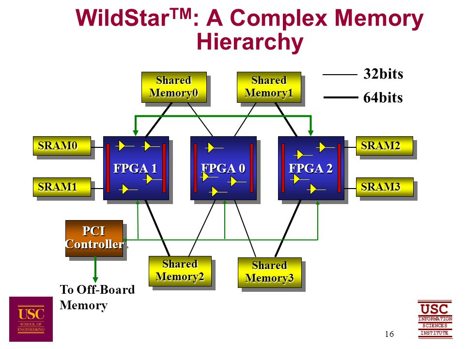 SCIENCES USC INFORMATION INSTITUTE 16 WildStar TM : A Complex Memory HierarchySharedMemory0SharedMemory0 SharedMemory2SharedMemory2 SharedMemory3SharedMemory3 SharedMemory1SharedMemory1 FPGA 1 FPGA 0 FPGA 2 SRAM1SRAM1 SRAM0SRAM0 SRAM3SRAM3 SRAM2SRAM2 PCIControllerPCIController To Off-Board Memory 32bits 64bits
