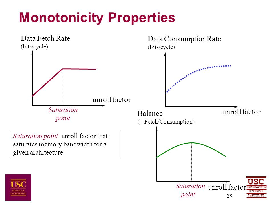 SCIENCES USC INFORMATION INSTITUTE 25 Monotonicity Properties unroll factor Data Fetch Rate (bits/cycle) Saturation point Data Consumption Rate (bits/cycle) Saturation point Balance (= Fetch/Consumption) unroll factor Saturation point: unroll factor that saturates memory bandwidth for a given architecture