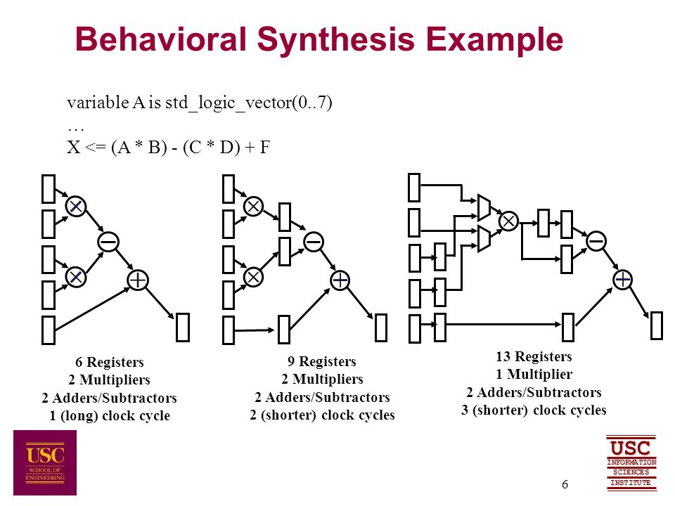 SCIENCES USC INFORMATION INSTITUTE 6 Behavioral Synthesis Example variable A is std_logic_vector(0..7) … X <= (A * B) - (C * D) + F 6 Registers 2 Multipliers 2 Adders/Subtractors 1 (long) clock cycle 9 Registers 2 Multipliers 2 Adders/Subtractors 2 (shorter) clock cycles 13 Registers 1 Multiplier 2 Adders/Subtractors 3 (shorter) clock cycles