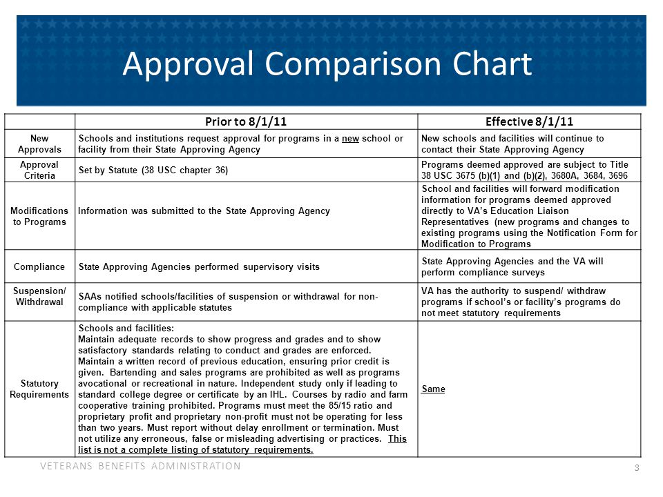 VETERANS BENEFITS ADMINISTRATION Approval Comparison Chart Prior to 8/1/11Effective 8/1/11 New Approvals Schools and institutions request approval for