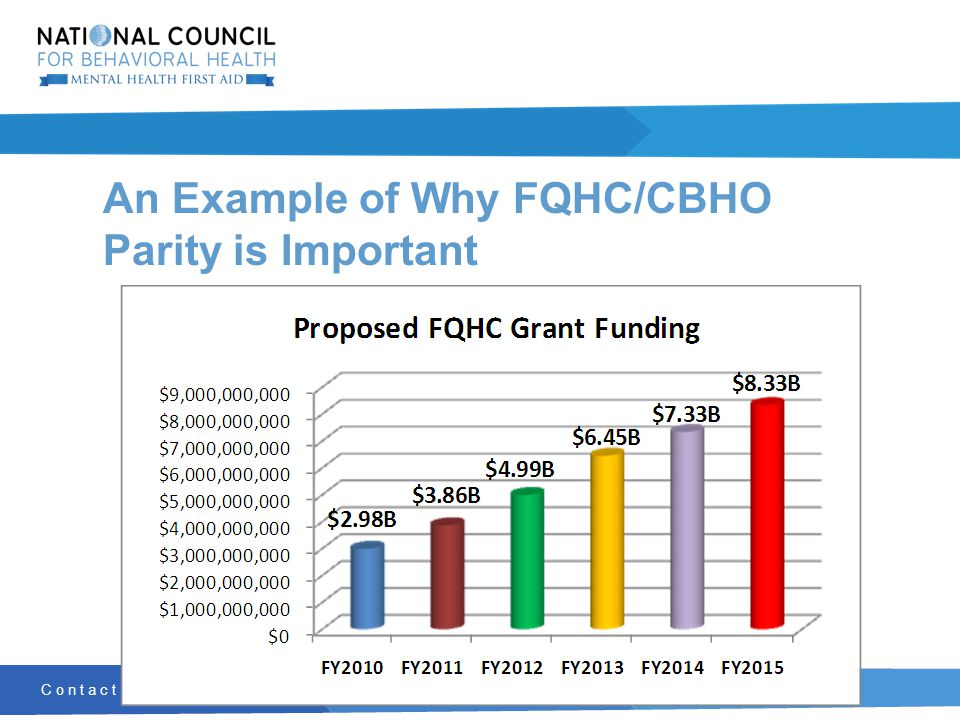 Contact: Communications@TheNationalCouncil.org | 202.684.7457 An Example of Why FQHC/CBHO Parity is Important