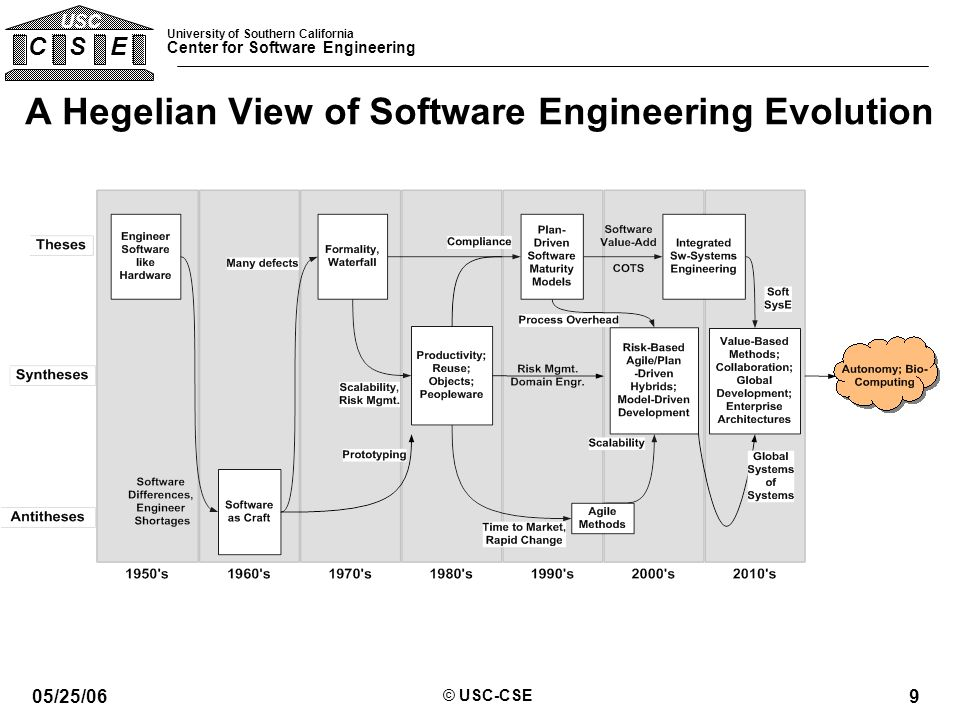 University of Southern California Center for Software Engineering C S E USC 05/25/06 © USC-CSE 9 A Hegelian View of Software Engineering Evolution