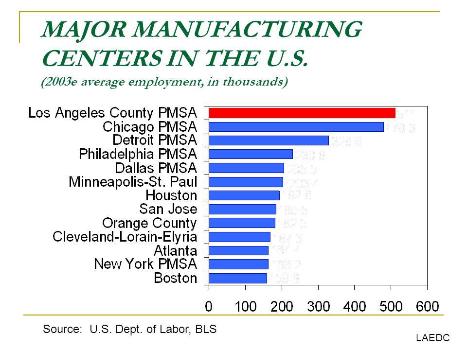 CHALLENGES Understanding the linkages with surrounding Metropolitan areas -- industry-industry; employment vs.