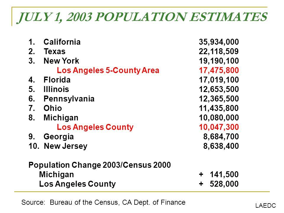 JULY 1, 2003 POPULATION ESTIMATES 1. California35,934,000 2.