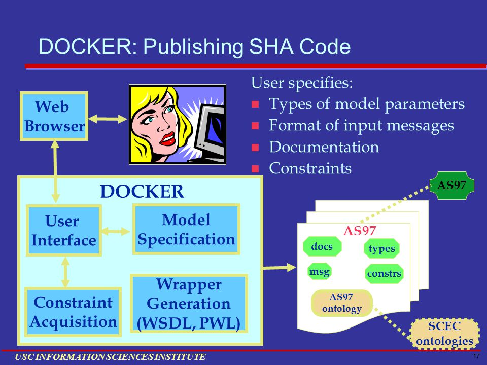 17 USC INFORMATION SCIENCES INSTITUTE DOCKER: Publishing SHA Code SCEC ontologies AS97 msg types AS97 ontology constrs docs User specifies: Types of model parameters Format of input messages Documentation Constraints User Interface Constraint Acquisition Model Specification DOCKER Web Browser Wrapper Generation (WSDL, PWL) AS97