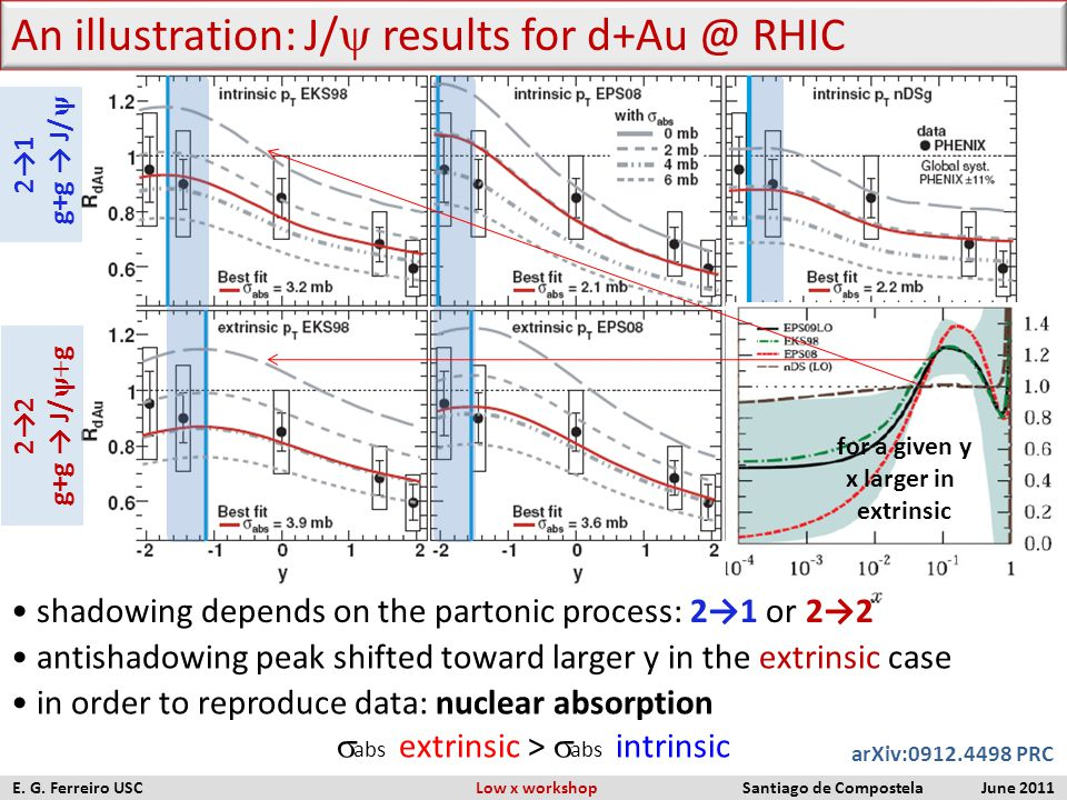 An illustration: J/  results for d+Au @ RHIC antishadowing peak shifted toward larger y in the extrinsic case in order to reproduce data: nuclear ab