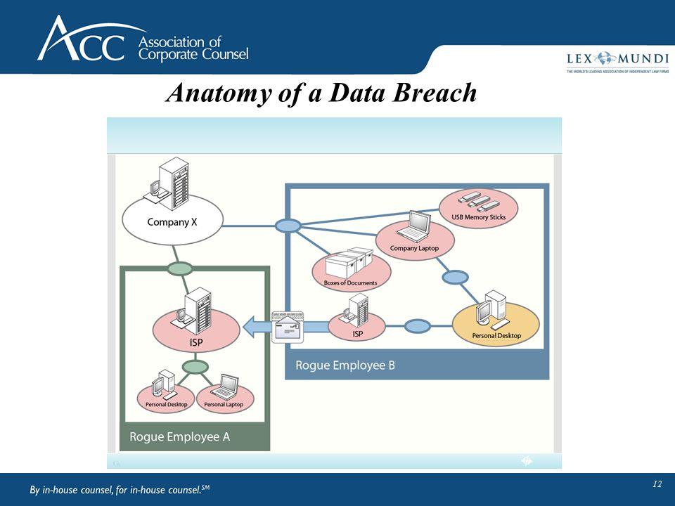 12 Anatomy of a Data Breach