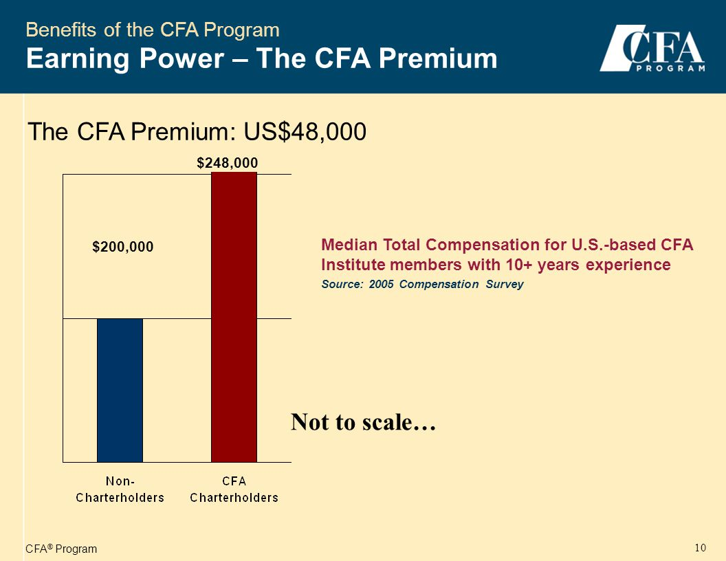 CFA ® Program 10 Benefits of the CFA Program Earning Power – The CFA Premium The CFA Premium: US$48,000 Median Total Compensation for U.S.-based CFA Institute members with 10+ years experience Source: 2005 Compensation Survey $200,000 $248,000 Not to scale…