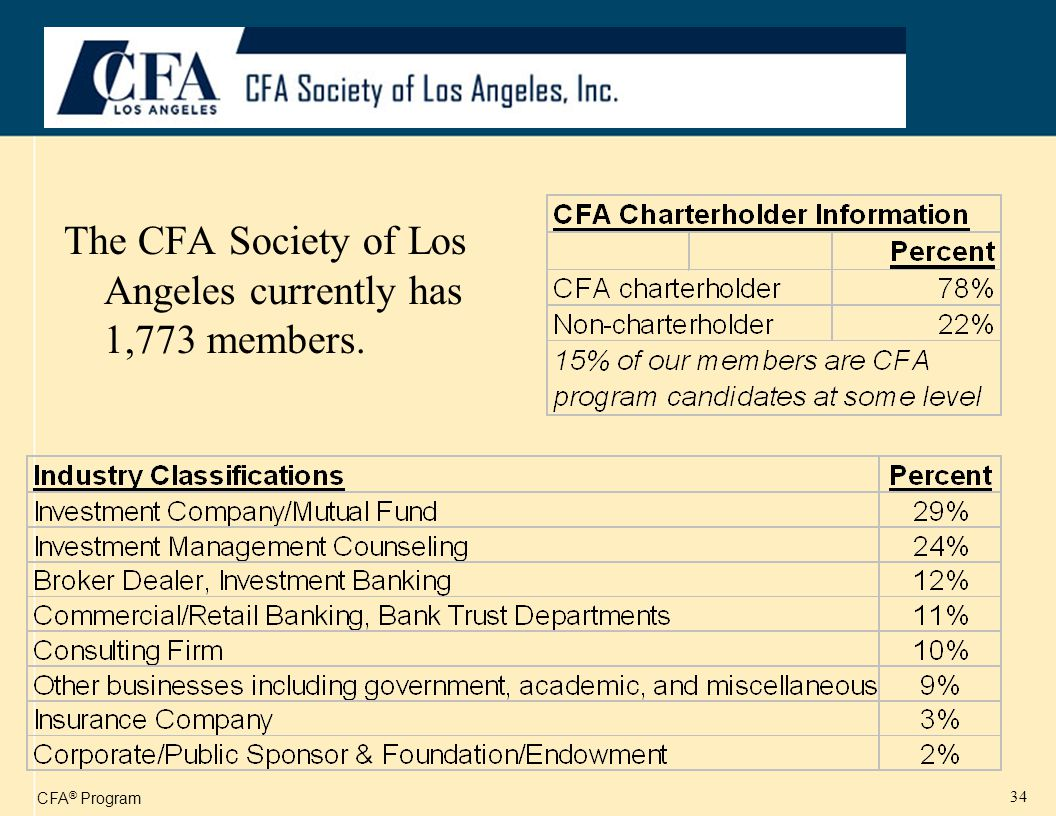 CFA ® Program 34 The CFA Society of Los Angeles currently has 1,773 members.