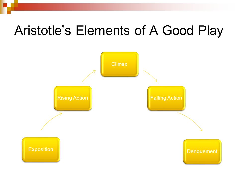 Aristotle's Elements of A Good Play ClimaxFalling ActionDenouementExpositionRising Action