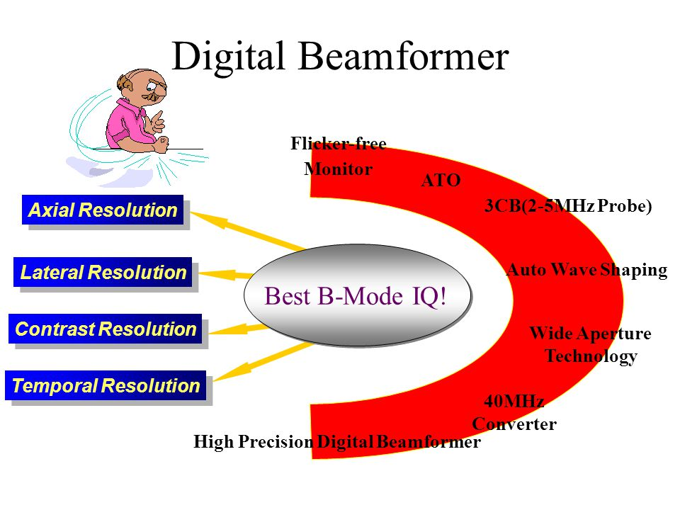 Digital Beamformer Auto Wave Shaping Axial Resolution Lateral Resolution Contrast Resolution Temporal Resolution Best B-Mode IQ! Wide Aperture Technol