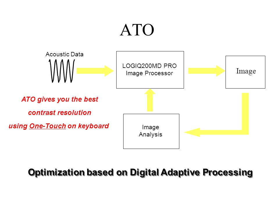 Acoustic Data LOGIQ200MD PRO Image Processor Image Analysis Image Optimization based on Digital Adaptive Processing ATO gives you the best contrast resolution using One-Touch on keyboard