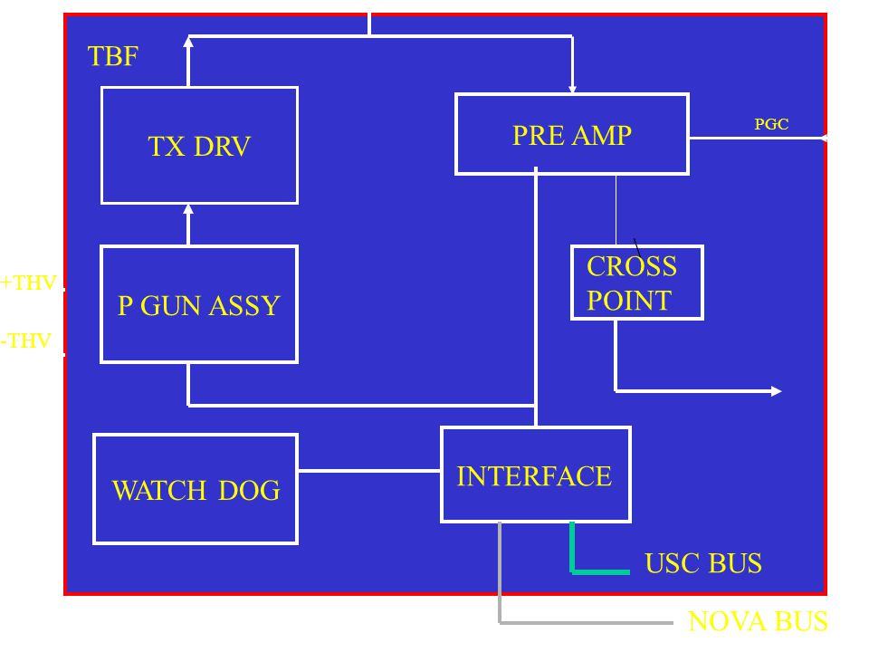 TX DRV P GUN ASSY WATCH DOG INTERFACE PRE AMP \ CROSS POINT USC BUS NOVA BUS +THV -THV TBF PGC