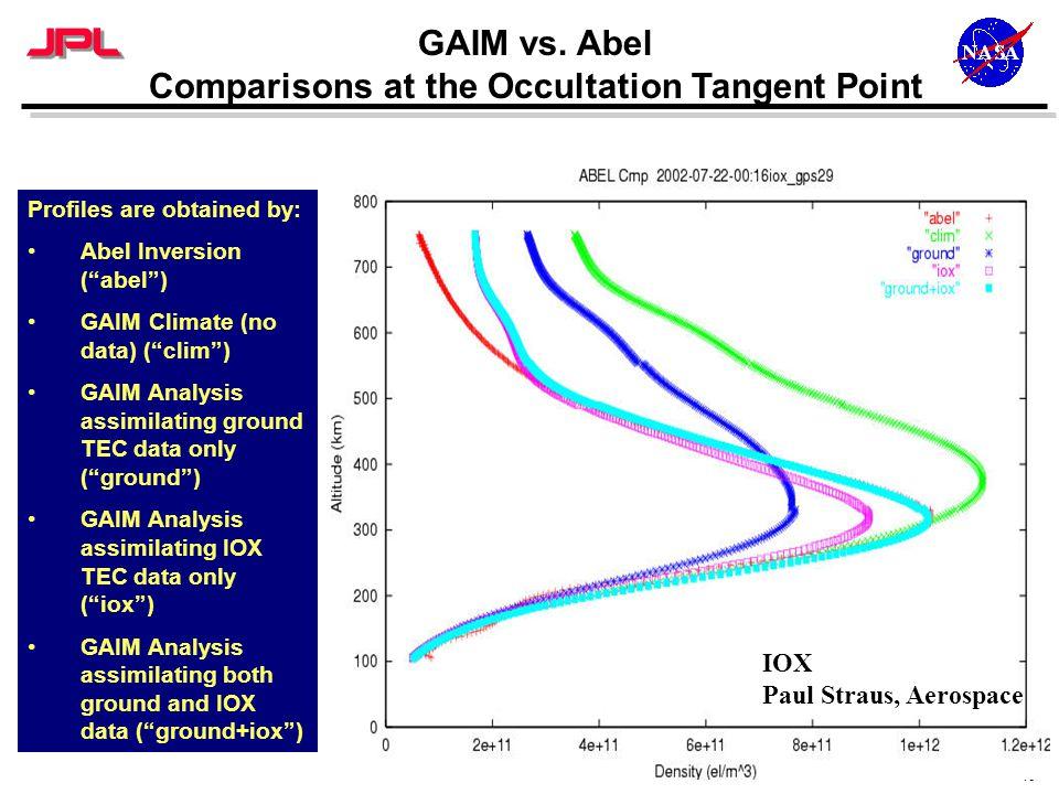 "19 GAIM vs. Abel Comparisons at the Occultation Tangent Point Profiles are obtained by: Abel Inversion (""abel"") GAIM Climate (no data) (""clim"") GAIM A"