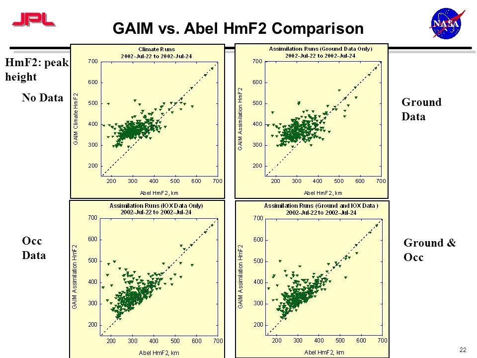 22 GAIM vs. Abel HmF2 Comparison No Data Ground Data Occ Data Ground & Occ HmF2: peak height