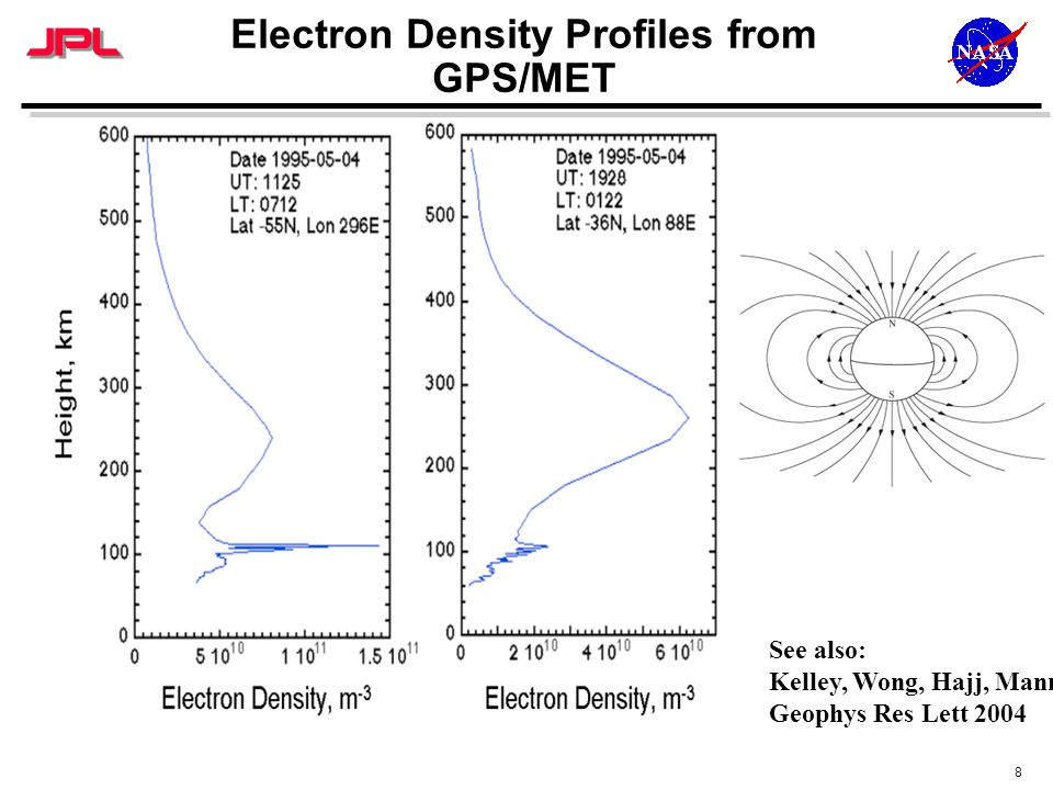 8 Electron Density Profiles from GPS/MET See also: Kelley, Wong, Hajj, Mannucci Geophys Res Lett 2004