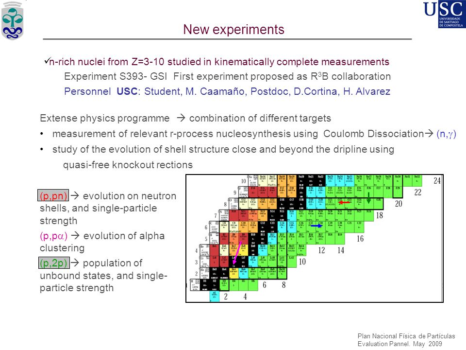 USC'05 USC'06 New experiments n-rich nuclei from Z=3-10 studied in kinematically complete measurements Experiment S393- GSI First experiment proposed