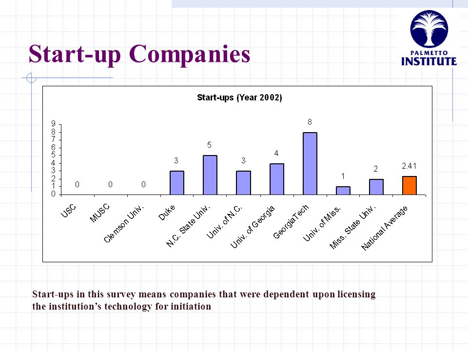 Start-up Companies Start-ups in this survey means companies that were dependent upon licensing the institution's technology for initiation
