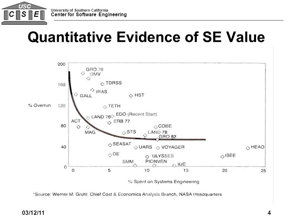 University of Southern California Center for Software Engineering C S E USC Quantitative Evidence of SE Value 03/12/114