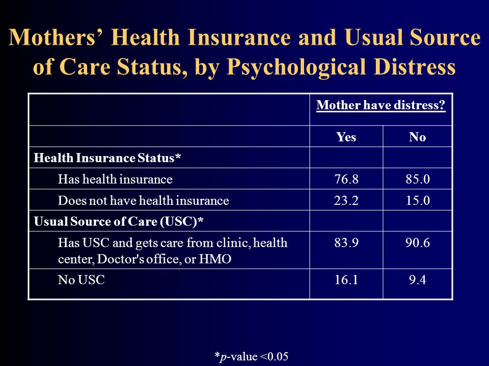 Mothers' Health Insurance and Usual Source of Care Status, by Psychological Distress Mother have distress.