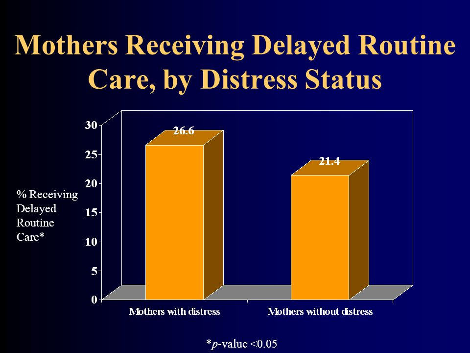 Mothers Receiving Delayed Routine Care, by Distress Status % Receiving Delayed Routine Care* *p-value <0.05