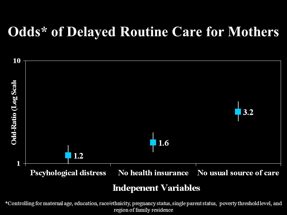 Odds* of Delayed Routine Care for Mothers *Controlling for maternal age, education, race/ethnicity, pregnancy status, single parent status, poverty threshold level, and region of family residence