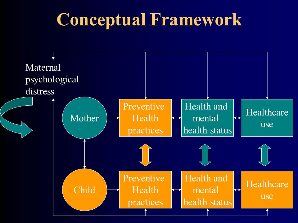 Conceptual Framework Mother Child Preventive Health practices Preventive Health practices Maternal psychological distress Health and mental health status Health and mental health status Healthcare use Healthcare use