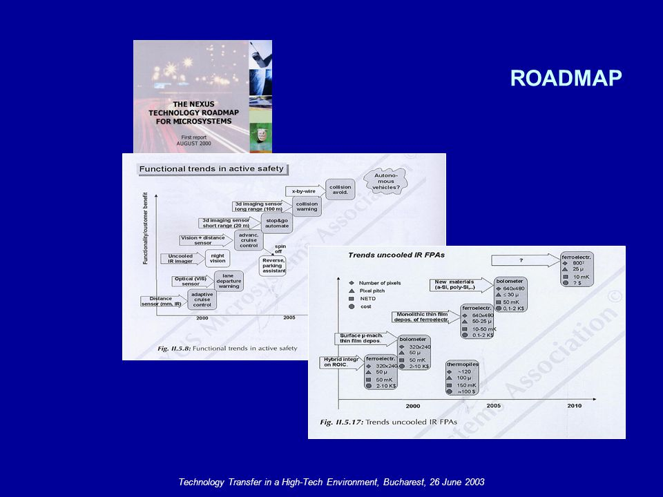 Technology Transfer in a High-Tech Environment, Bucharest, 26 June 2003 ROADMAP
